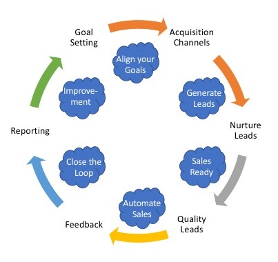 How Align Marketing & Sales with a Marketing Automation Platform