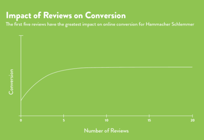 Impact of reviews