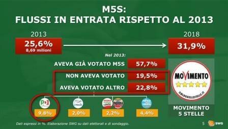 La sconfitta del Pd nei flussi elettorali. Analisi del successo M5S e della Lega
