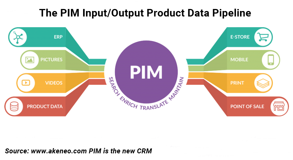 Why Does Your eCommerce Platform Need a PIM Solution?