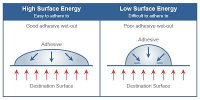 HSE-vs-LSE Adhesion