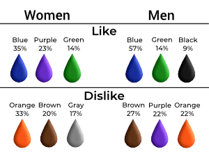 gender differences in color preference