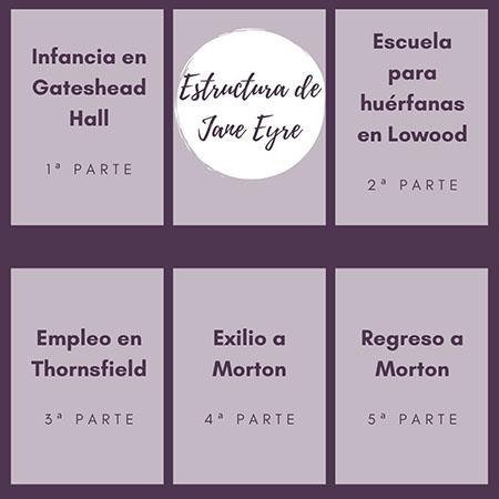 Estructura de Jane Eyre