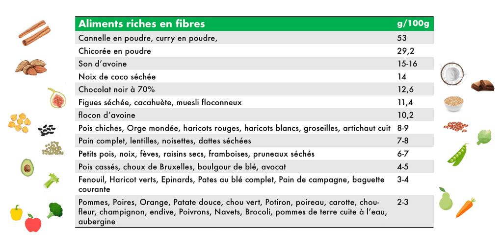 Tableau des aliments riches en fibres