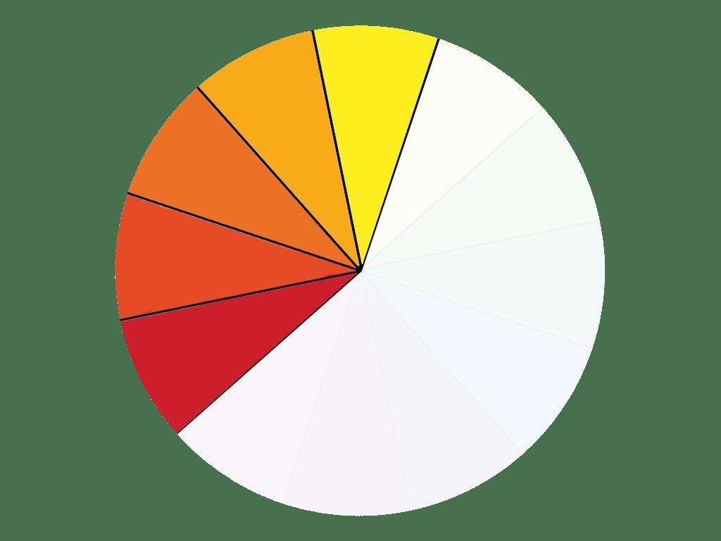 Farbkreis Farbschemata - 5 Farben