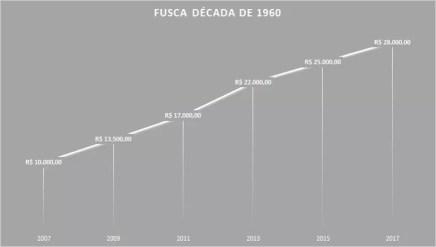 Variacao Fusca