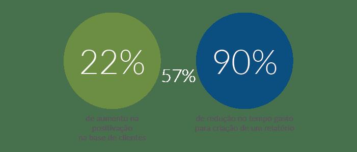 Resultados da Edivaldo Embalagens com a Máxima Sistemas