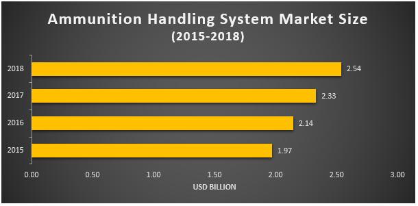 Ammunition Handling System Market