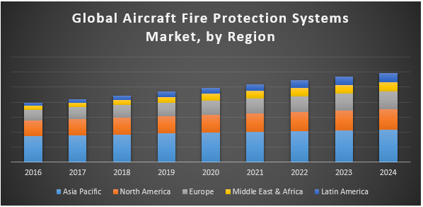 Global Aircraft Fire Protection Systems Market