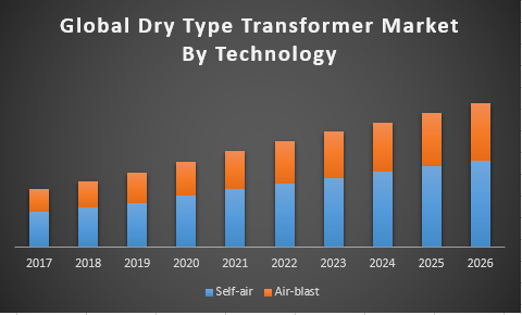 Global Dry Type Transformer Market By Technology