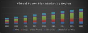 Virtual Power Plan Market