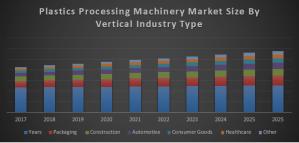 Global Plastics Processing Machinery Market