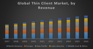 Global Thin Client Market