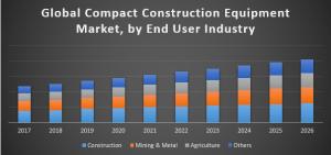 Global Compact Construction Equipment Market