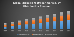 Global Diabetic Footwear Market
