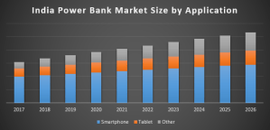 India Power Bank Market