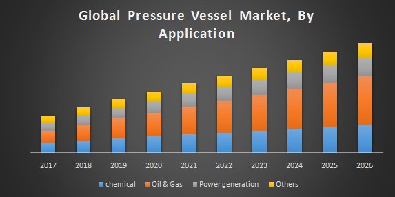 Global Pressure Vessel Market