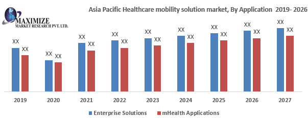 Asia Pacific Healthcare Mobility Solution Market