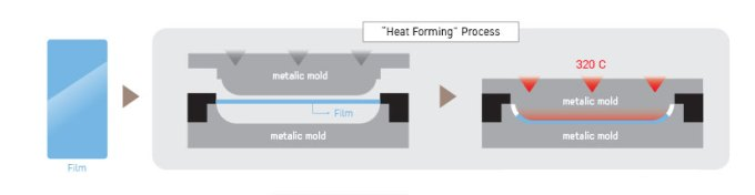Heat-Forming-Process
