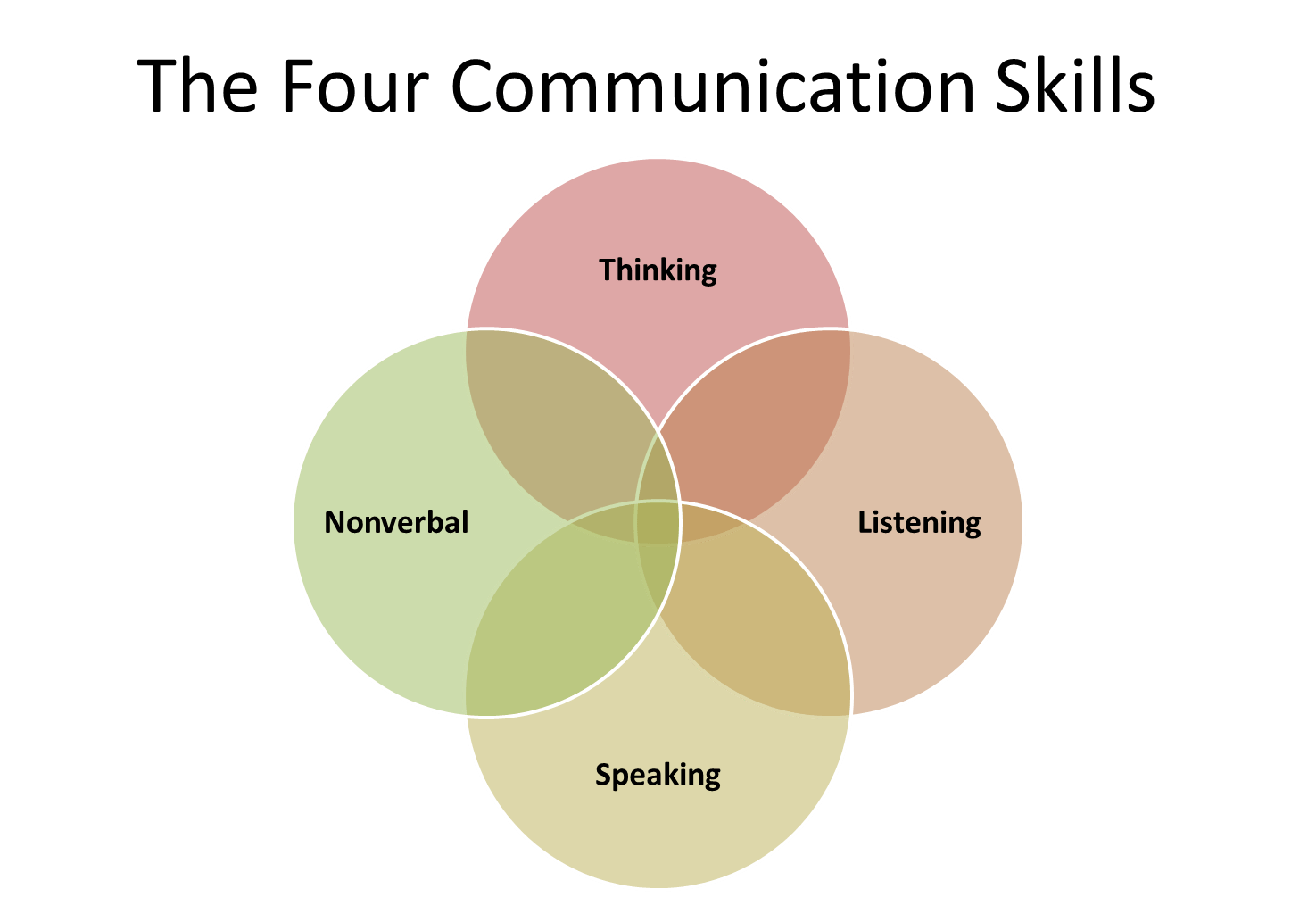 Effective Communication Skills For Business And Personal Success