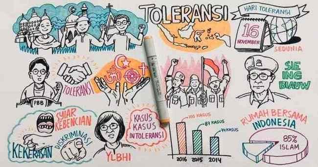 Ciri-Ciri Sikap Toleransi