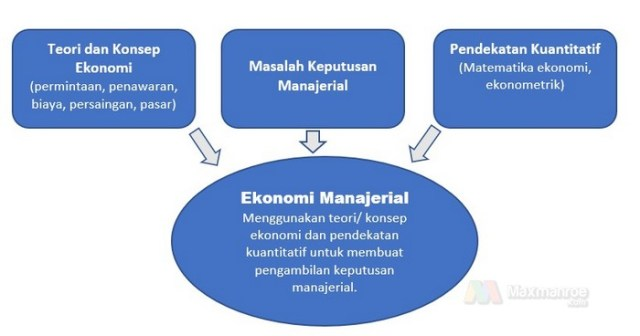 Eonomi Manajerial