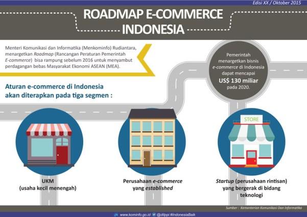 roadmap ecommerce Indonesia