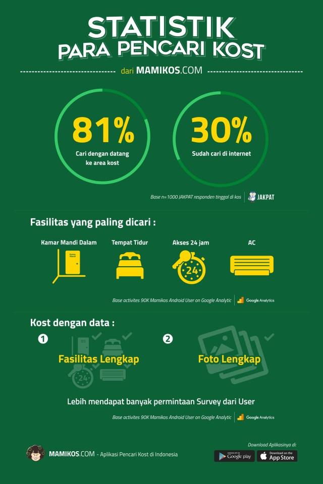 infografis-para-pencari-kost