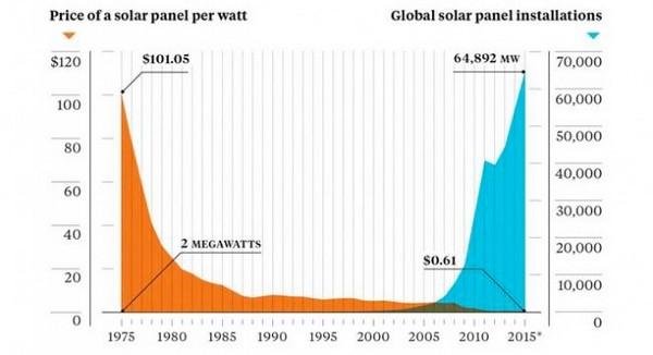 biaya pemasangan dan pemeliharaan panel surya