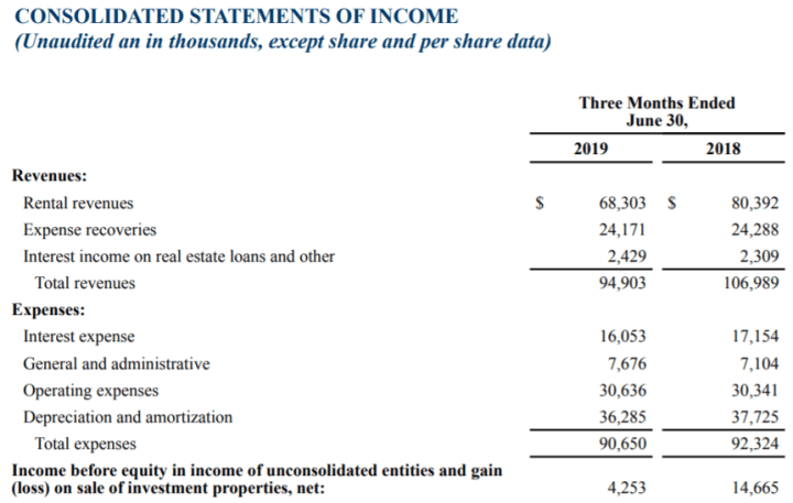 Example of a Healthcare REIT (Physician Realty Trust) consolidated income statement as of 6/30/2019.