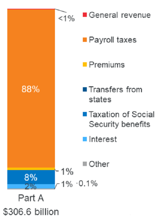 Sources of Medicare Part A Revenue from the Kaiser Family Foundation.