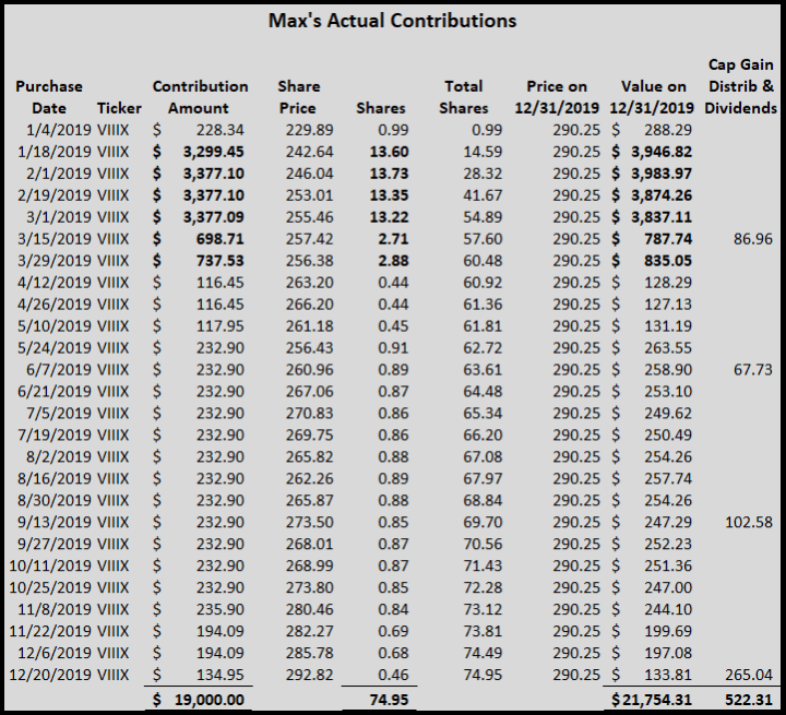 Max's 2019 front-loaded contributions.