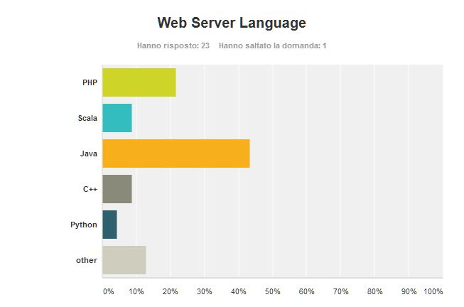 Poll_ProgRel_07_ServerLanguage