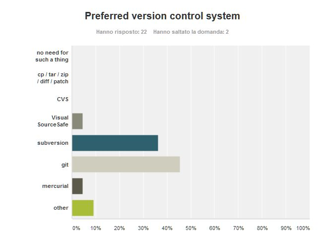 Poll_ProgRel_10_VersionControlSystem