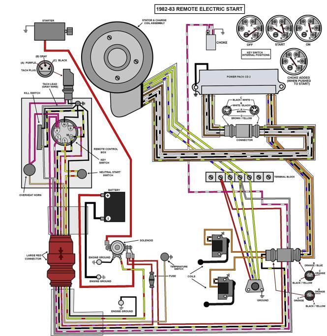 johnson outboard wiring diagram wiring diagram 1975 johnson outboard wiring diagram nodasystech