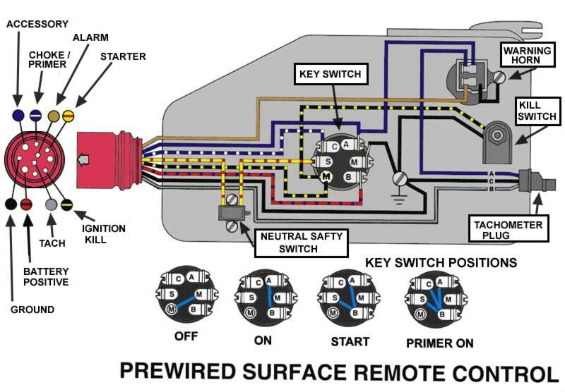 REMCONTBOX?resize\\\\\\\=665%2C462 cmc tilt and trim wiring diagram mercruiser power trim wiring remcon relay wiring diagram at cos-gaming.co