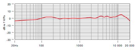 (Risposta in frequenza NT1 A)