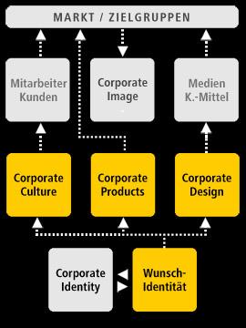 Modell_Kommunikationsdesign-07