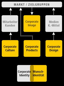 Modell_Kommunikationsdesign-08