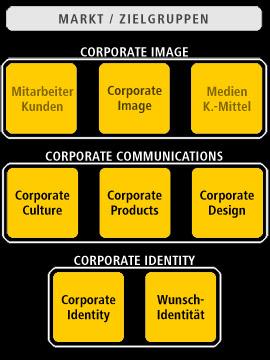 Modell_Kommunikationsdesign-09