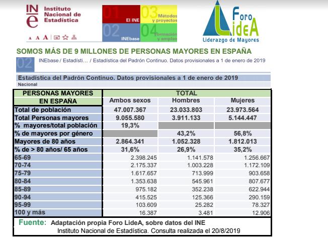 Ya hemos superado los 9 millones de personas mayores en España.