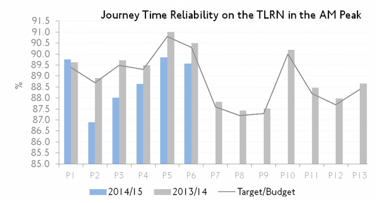 traffic_reliability