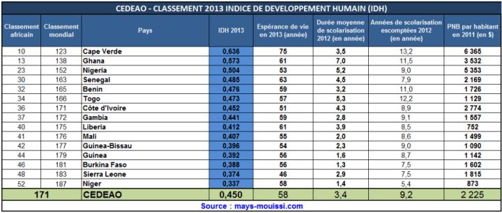 Cliquer pour agrandir - IDH classement des pays de la CEDEAO