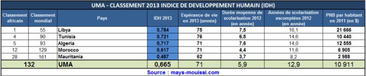 cliquer pour agrandir - IDH classement des pays de l'Union du Maghreb Arabe