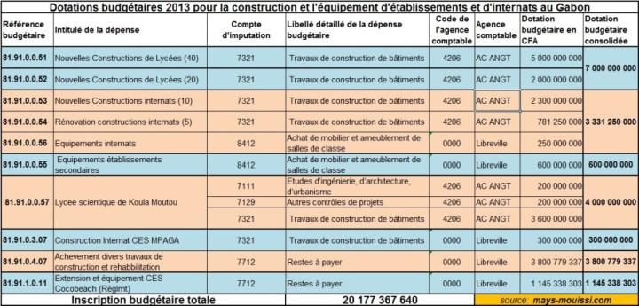 Dotations budgétaires aux infrastructures (enseignement du 2nd degré)