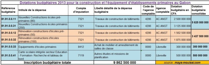 Dotations budgétaires aux infrastructures (enseignement du 1er degré)