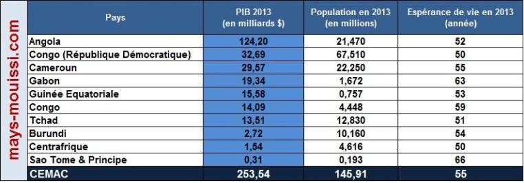 CEEAC : PIB - Espérance de vie - Population