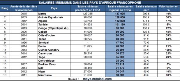 salaire minimum classement2 1024x463 Salaire minimum en Afrique, dans quels pays paie t on le mieux ?