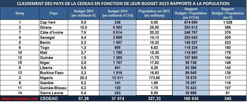 Classement Des Pays D Afrique De L Ouest En Fonction De Leur Budget
