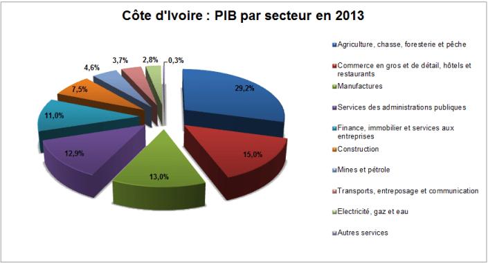 Cliquer pour agrandir – PIB par secteur de la Côte d'Ivoire en 2013 © mays-mouissi.com
